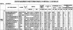 贵州省参加超期储存和蓆茓囤储存粮食定向销售加工企业名单公示 - 粮食局