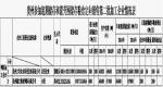 贵州省参加超期储存和蓆茓囤储存粮食定向销售加工企业第二批名单公示 - 粮食局
