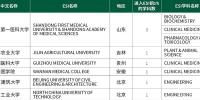 我校临床医学学科首次进入ESI全球学科排名前1% - 贵阳医学院